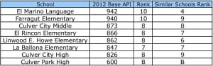 State Releases School API Rankings (Consider It a Good Report Card)