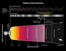 History-of-the-Universe-BICEP2