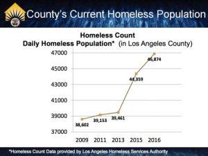 homeless-graph_original