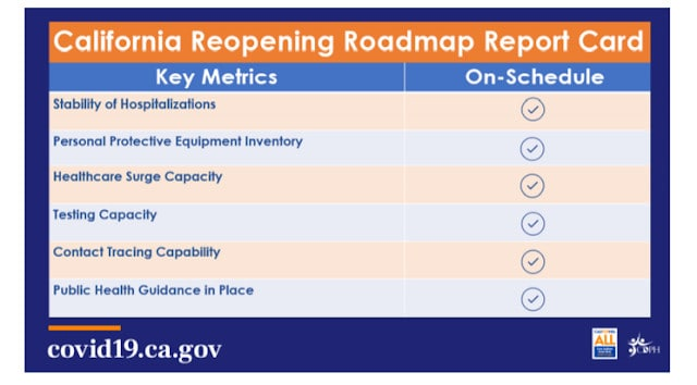California Reopeing roadmap COVID19