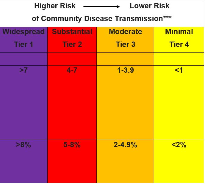Community_Disease_Transmission_Chart_09-15